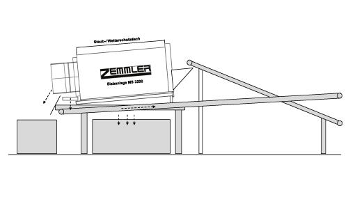 Anlagenbau made by Zemmler – Doppeltrommel-Siebanlage – Zemmler Siebanlagen GmbH